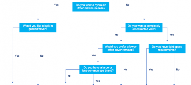 How to choose the right hot tub cover lift flowchart